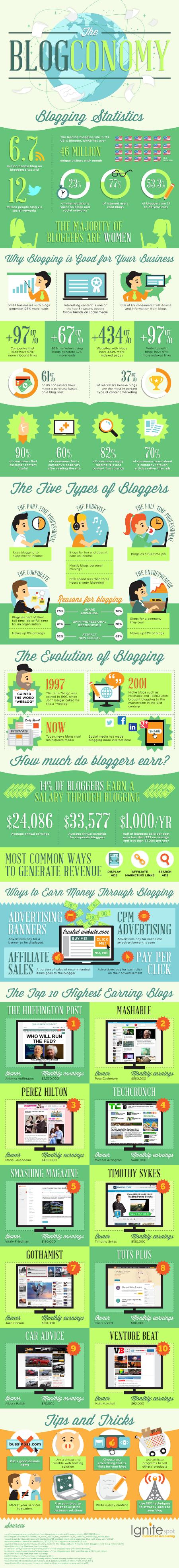 Blogging for Franchises